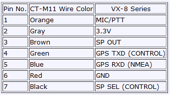 Pinout table of pin numbers and purpose for Yaesu VX-8DR radio transceiver microphone/serial/gps connector